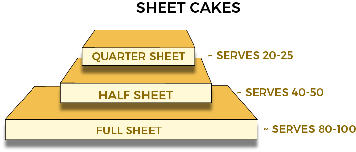 Sheet cakes shape size servings. eat my sweets bakery